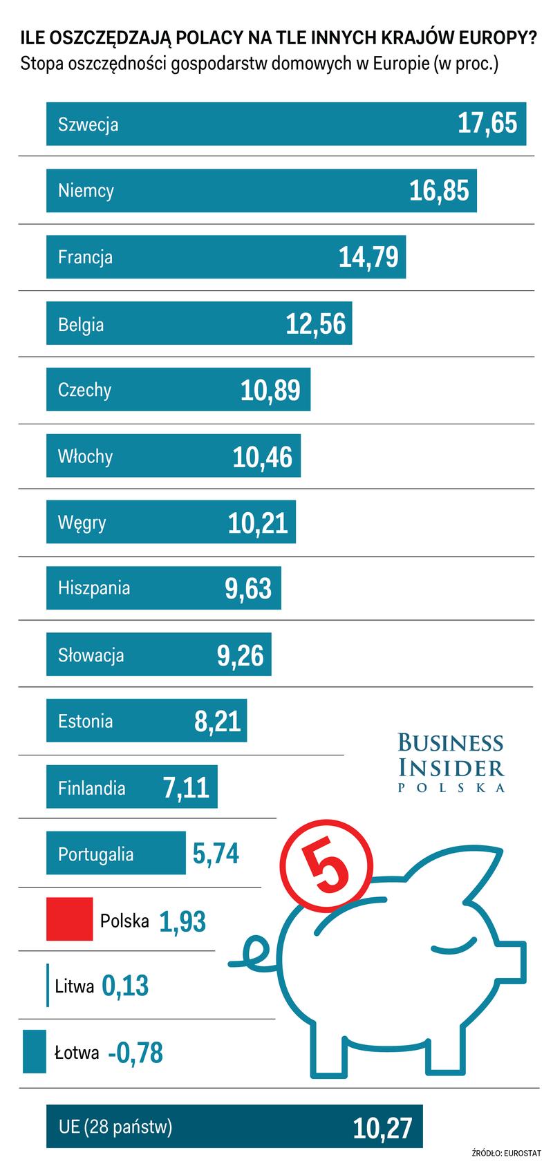 Polskie oszczędności vs reszta Europy